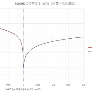 Pb(OH)2のNaOH溶液あるいは希硝酸への溶解度