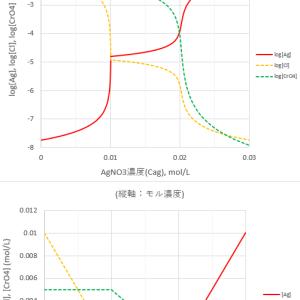 モール法-銀イオン、塩化物イオンおよびクロム酸イオンの濃度変化-