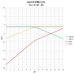 硫化水素の溶解と酸塩基平衡
