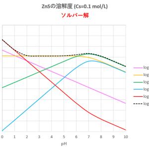 ZnSの溶解度