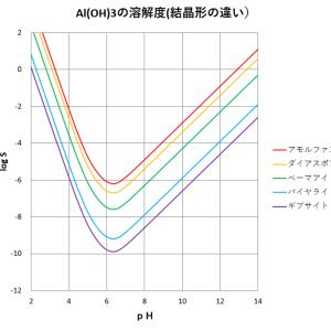 水酸化アルミニウムの溶解度に及ぼす影響(その1-結晶形)