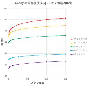 水酸化アルミニウムの溶解度に及ぼす影響(その2-イオン強度)