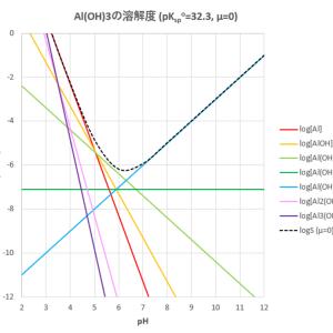 水酸化アルミニウムの溶解度に及ぼす影響(その3-多核錯体)
