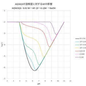 水酸化アルミニウムの溶解度に及ぼす影響(その4-錯形成剤の添加)