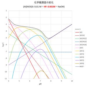 Al-OH-F系における溶解度と化学種濃度