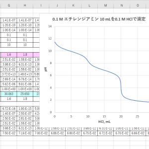 「レビ法」による塩基の滴定曲線