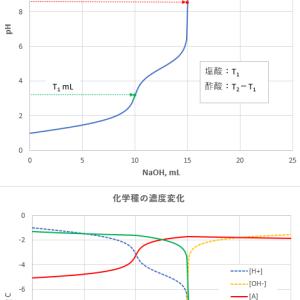 混合酸の滴定曲線(1)―「二分法」―