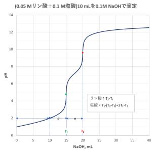 混合酸の滴定曲線(2)―「レビ法」―
