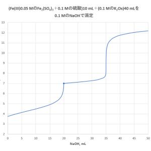 シュウ酸塩を用いた硫酸鉄(III)溶液中の遊離酸の滴定(1)