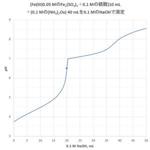 シュウ酸塩を用いた硫酸鉄(III)溶液中の遊離酸の滴定(2)