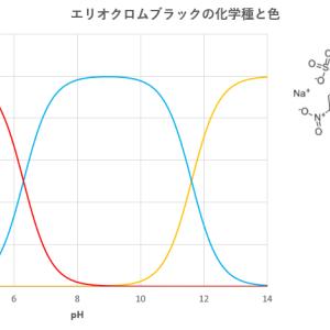 EDTA滴定における金属指示薬と滴定誤差