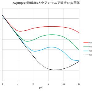 亜鉛のEDTA滴定 (1)