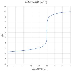 亜鉛のEDTA滴定 (2)