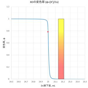 ニッケルのEDTA滴定(2)