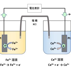 酸化還元滴定の基礎