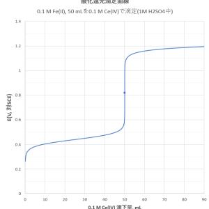 Ce(IV)によるFe(II)の酸化還元滴定(1)―当量点前後でのケース分け―
