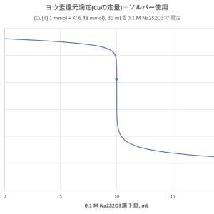 銅のヨウ素滴定法(2)―ソルバーの利用