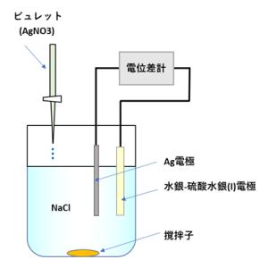 硝酸銀による塩化物の沈殿滴定-電位差滴定法