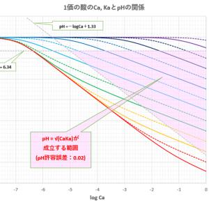 1価の弱酸のpH (2)-エクセル「二分法」による解