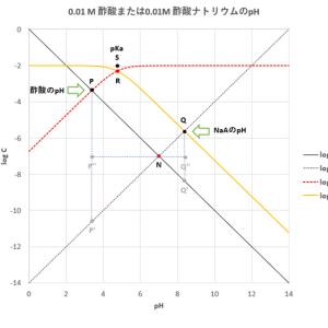 酸塩基平衡のグラフによる解析 (1)-酢酸および酢酸ナトリウム
