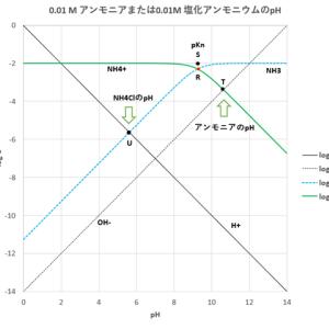 酸塩基平衡のグラフによる解析 (2)-アンモニアおよびその塩