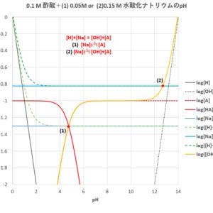 1価の(酸+塩基)混合溶液のpH
