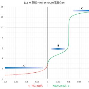 1価の酸・塩基の緩衝液 (1)-pH計算と性質