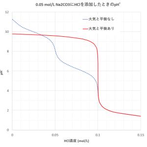 二酸化炭素の溶解と酸塩基平衡(1) -大気との平衡