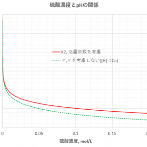 硫酸の濃度とpHについて-活量係数の考慮