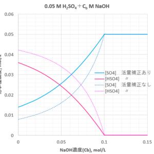 硫酸に水酸化ナトリウムを添加する
