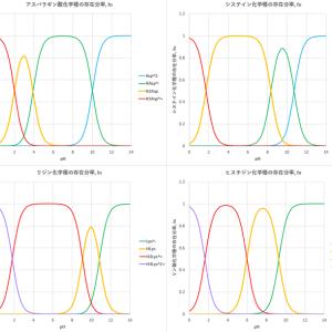 溶液の化学種分布(2)-アミノ酸
