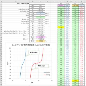 酸塩基滴定の滴定誤差 (2)-多価の酸、塩基