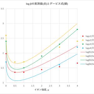 Cd(II)-HCl系溶液の錯生成平衡