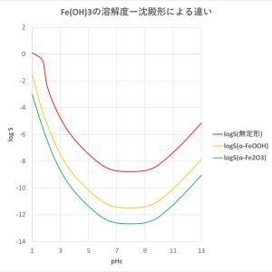 Fe(III)-OH系溶液の平衡と溶解度(2)-水酸化鉄(III)の溶解度と結晶形