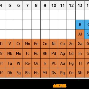 【10】水曜小ネタコーナー 周期表の授業