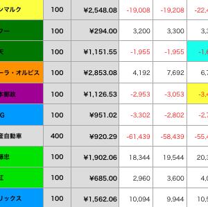 7/22-26 損益状況 99999 のお告げ