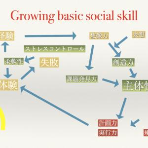 社会人基礎力を上げるためのキー(鍵)は何?