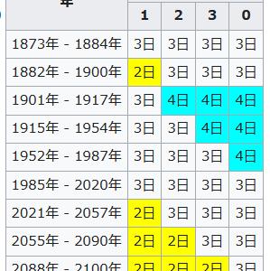 「節分の日は2021年から2月2日に変わります。その理由は?」
