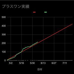 2021/6/21週の予定