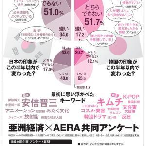 【韓国】「ライバル日本には負けられない」 日韓メディア共同調査で見えた韓国の本音