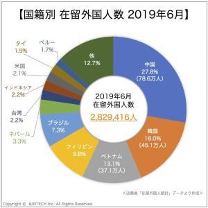 在留外国人市場統計2020①|在留外国人数と市場規模|在日外国人マーケティング