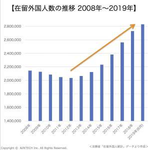 在留外国人市場統計2020②|在留外国人数の推移と今後成長見込み|在日外国人マーケティング