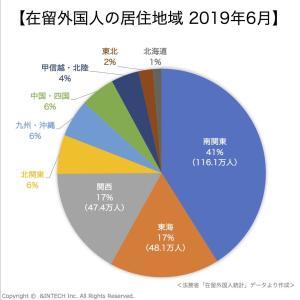 在留外国人市場統計2020③|在留外国人の居住地域|在日外国人マーケティング