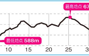 松本マラソン2日前。青春の地。