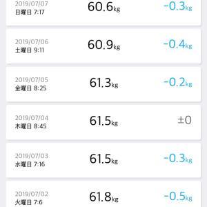 7/7(日)*62日目☆最小値更新