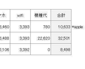 2020年2月スマホ・wifi料金