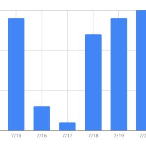 【運営報告】初心者はてなブログ2週間目のpv数は??