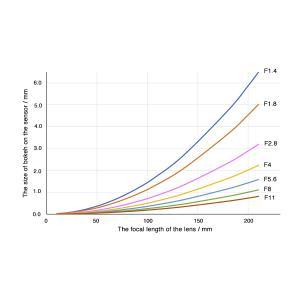 フルサイズがAPS-Cよりもボケるって本当?それはなぜ?––レンズの焦点距離によるボケ量の違いを計算してみよう