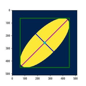 [scikit-image] 54.  ラベリングした領域のサイズ、角度、重心などの測定(skimage.measure regionprops)