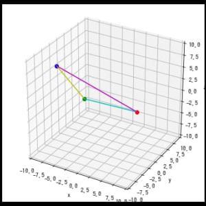 [matplotlib animation] 55. 3Dグラフ上での点と線のアニメーション